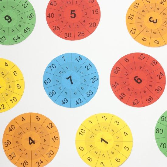Multiplication Tables Printable Craftgawker